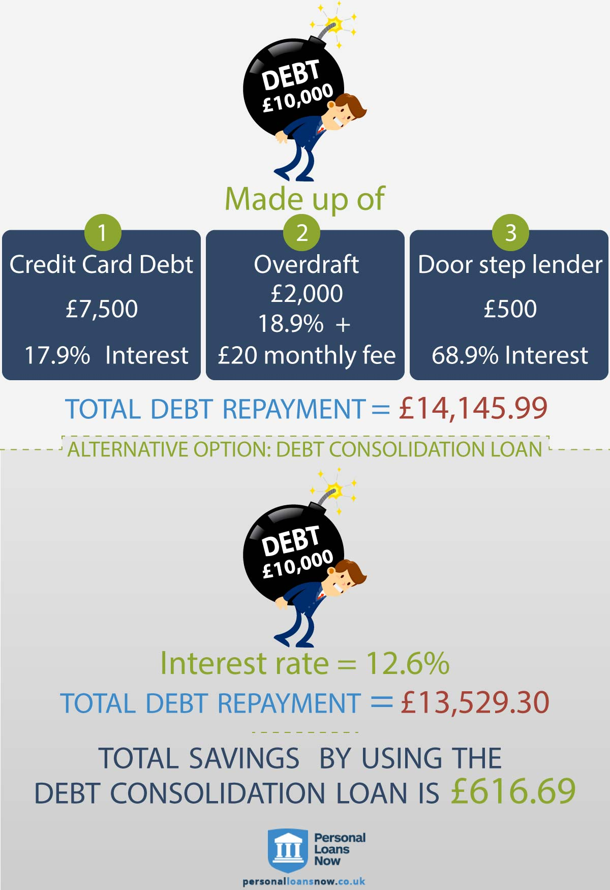 debt consolidation loans - personal loans now