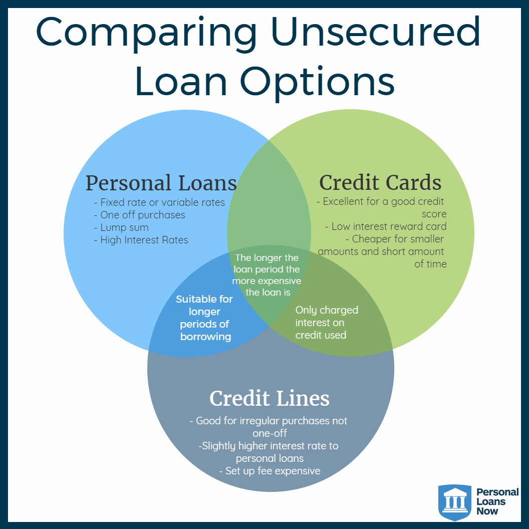 credit options - personal loans now