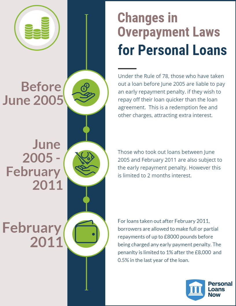 Loan Repayments - Personal Loans Now
