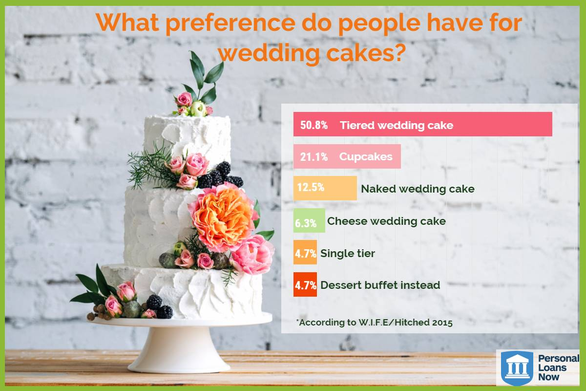 Personal Loans Now - Save Money on the wedding cake