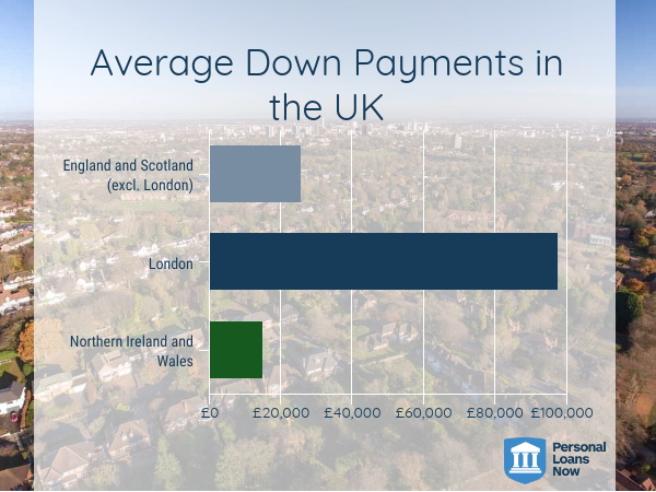 house prices uk - personal loans now