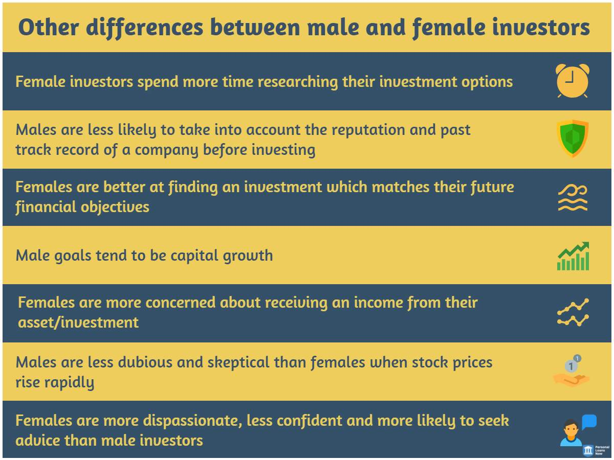 infographic aboutthe differences between male and female investors - Personal loans Now