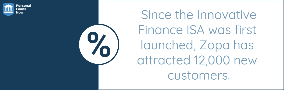Since the Innovative Finance ISA was first launched, Zopa has attracted 12,000 new customers. - Personal Loans Now