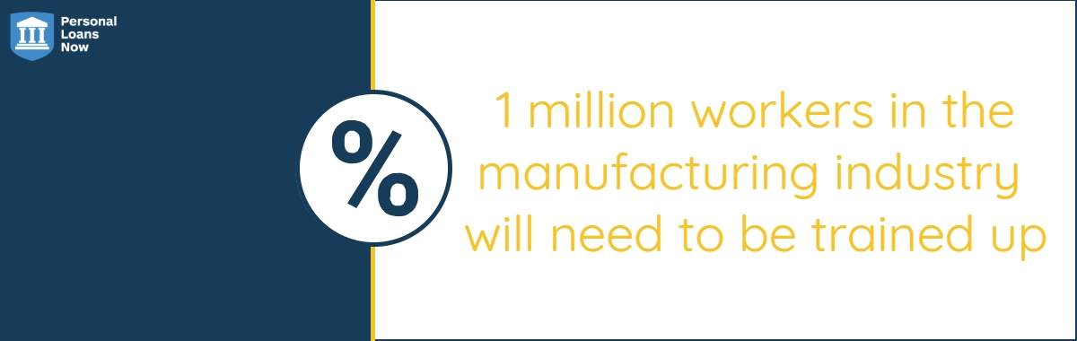 1 million workers in the manufacturing industry will need to be trained up - Personal Loans Now