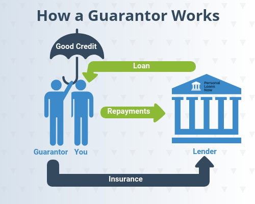 how a guarantor works -with personal loans now