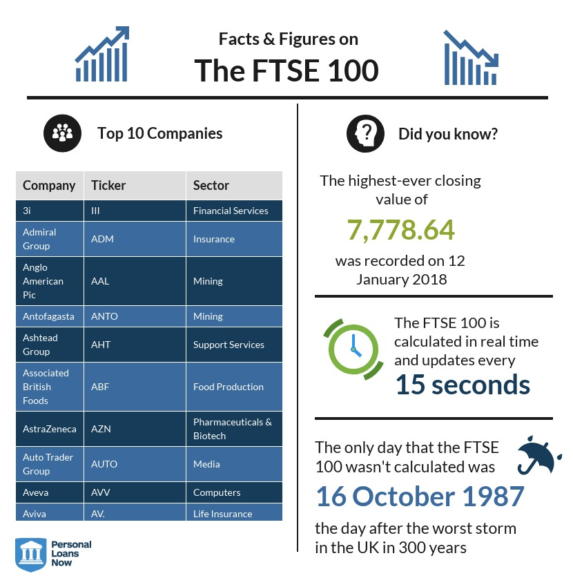 facts and figures on the FTSE 100 - Personal Loans Now