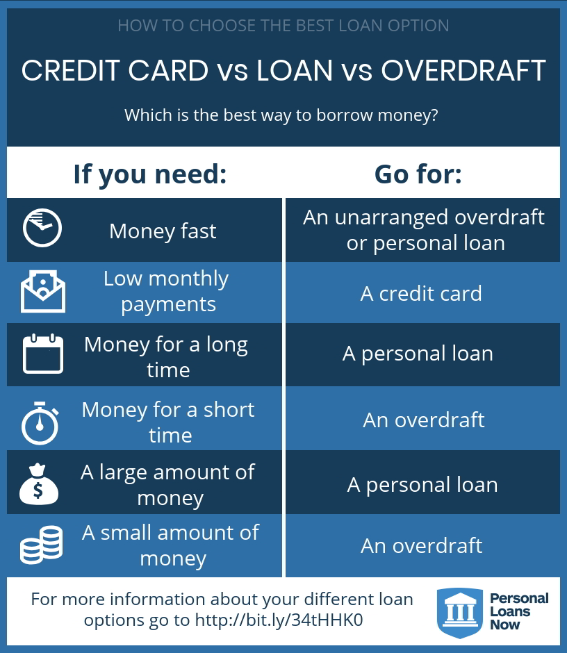 credit card vs loan vs overdraft- which is the best loan option for you? - PersonalLoansNow.co.uk compares loans to credit cards, credit line and overdrafts,